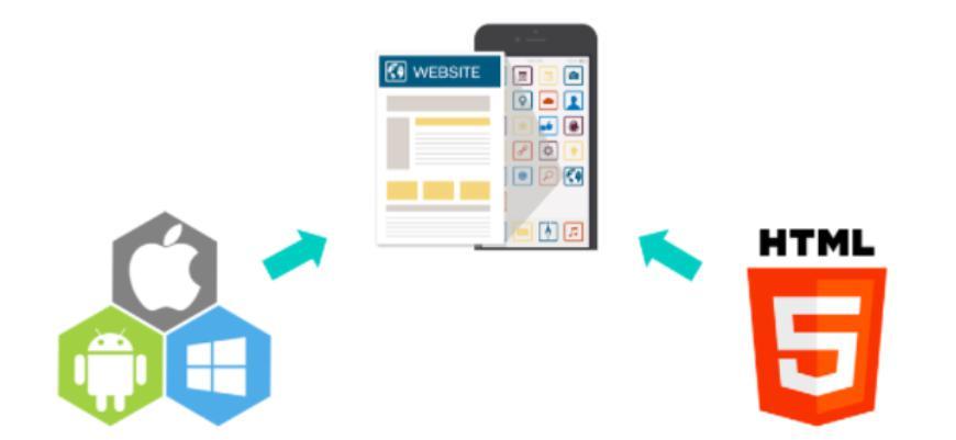 Web app là gì?